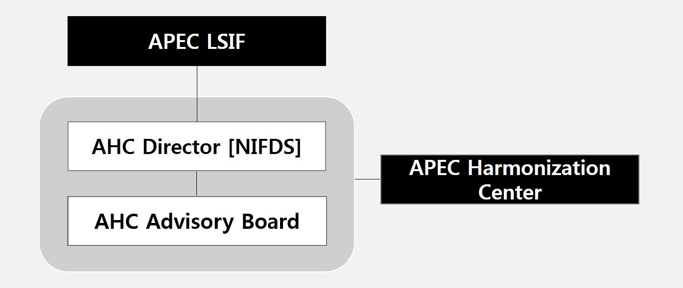 The AHC Structure in APEC LSIF